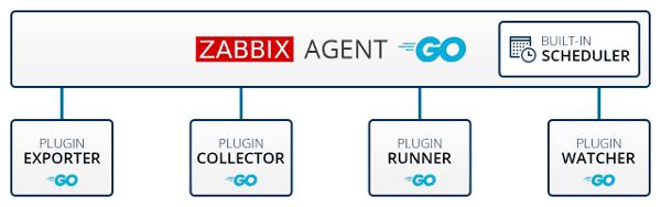 zabbix 4.4